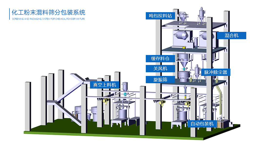 化工粉末混料筛分包装系统流程