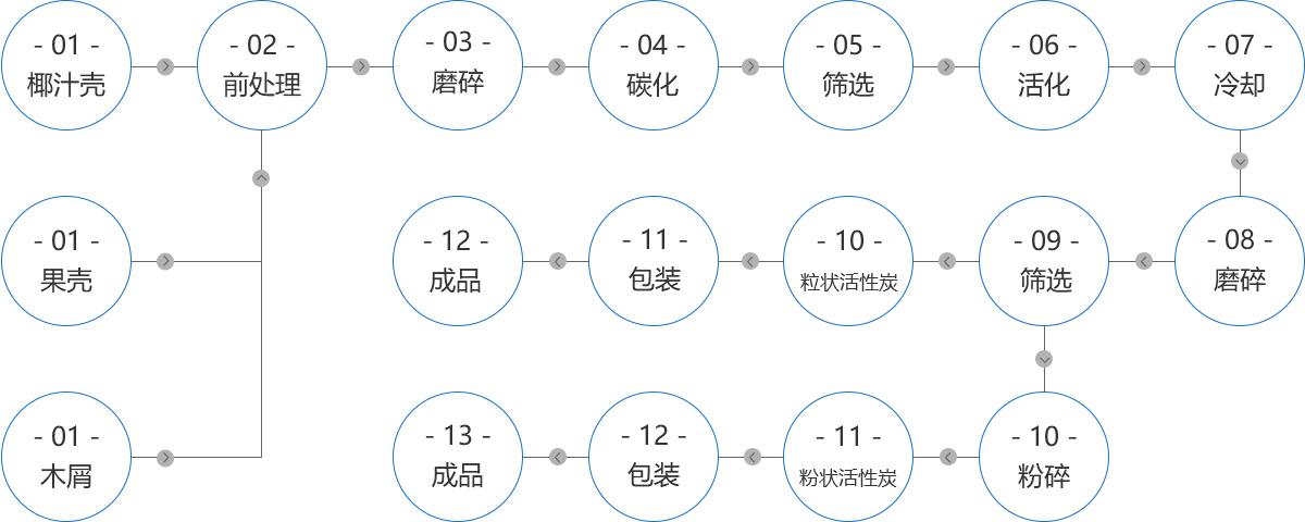 活性炭工艺流程