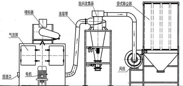轻质碳酸钙筛分系统示意图