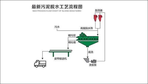 污泥脱水系统介绍
