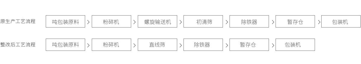 预混料-牛骨粉工艺流程