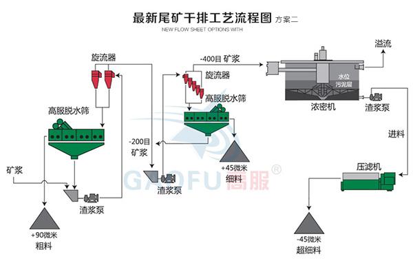 新型尾矿干排系统二