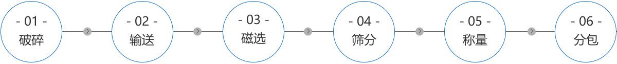 棕刚玉生产工艺流程