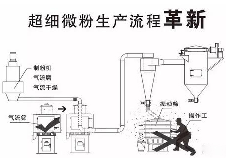 超细微粉气流筛生产流程及革新