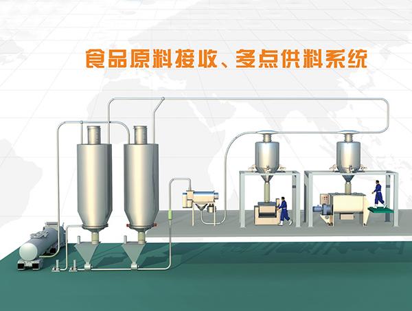 食品厂原料全自动多点供料系统方案